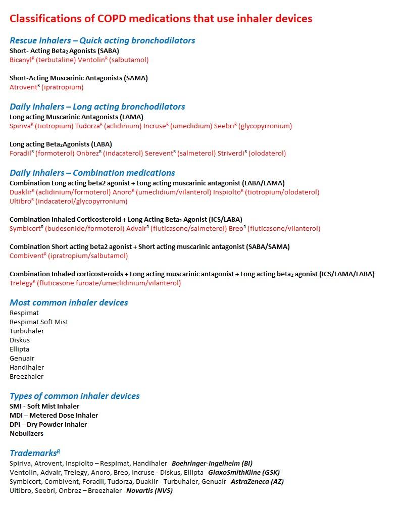 Copd Inhaler Devices Copdcanada Info